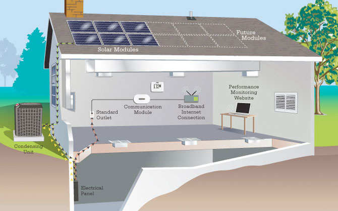 NORCO Heating & Air Conditioning - Solar Solutions - Spokane