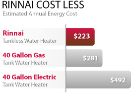reduced energy costs with rinnai tankless water heaters
